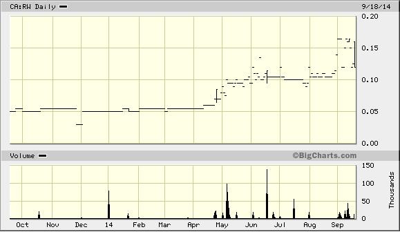 renoworks chart