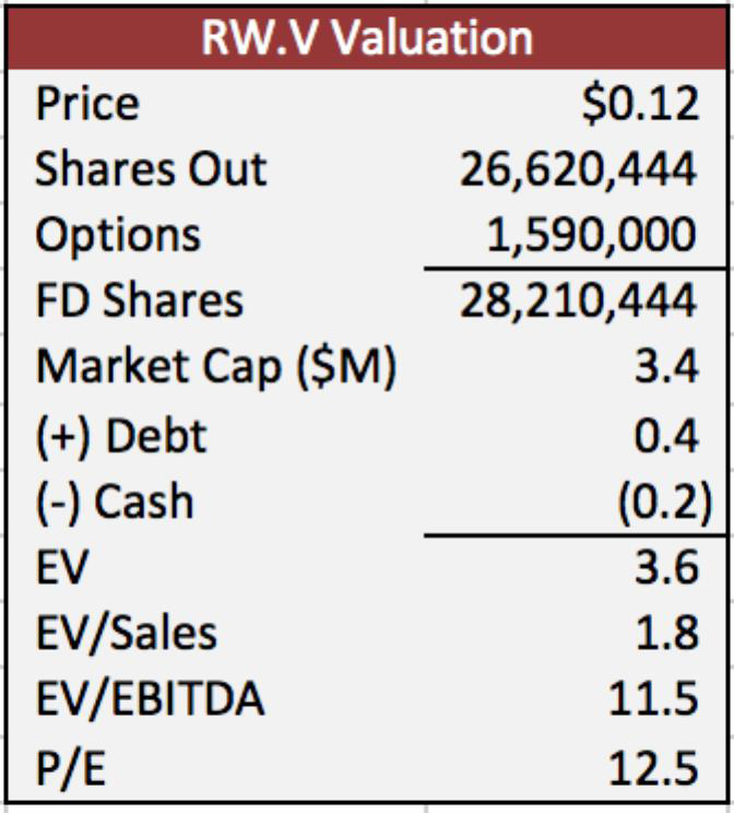 rwv-valuation