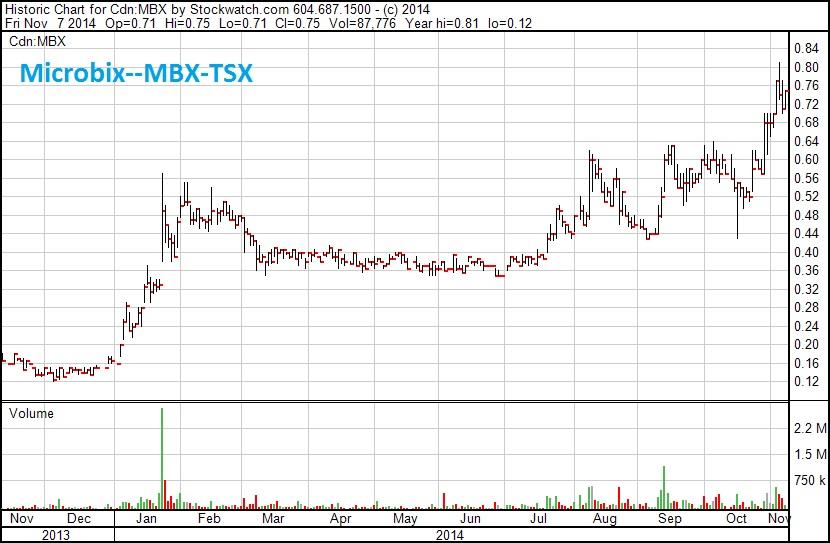 SCD--chart--MBX--1 yr Nov 14