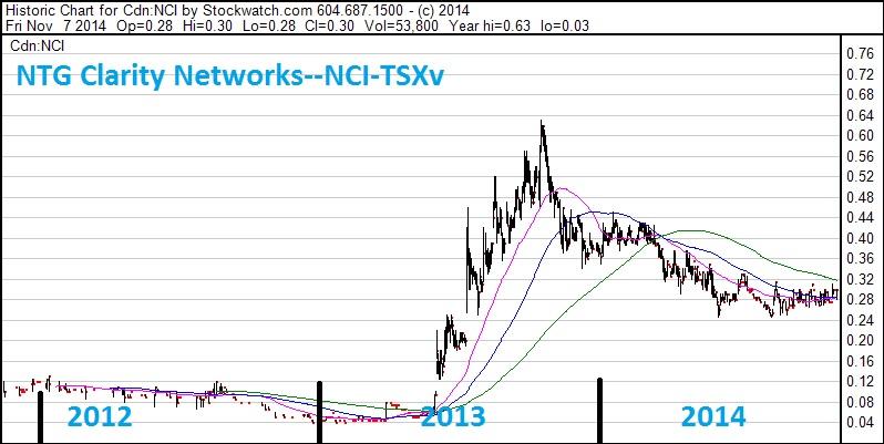 SCD--chart--NCI--3 yr Nov 14