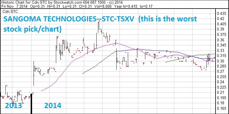 SCD--chart--STC--1 yr Nov 14
