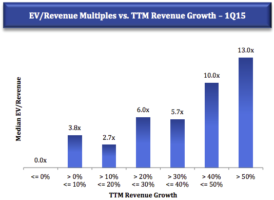 ev revenue