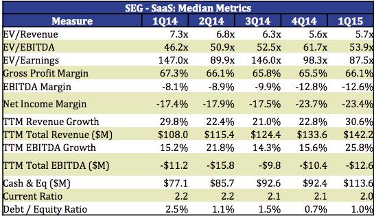 median metrics