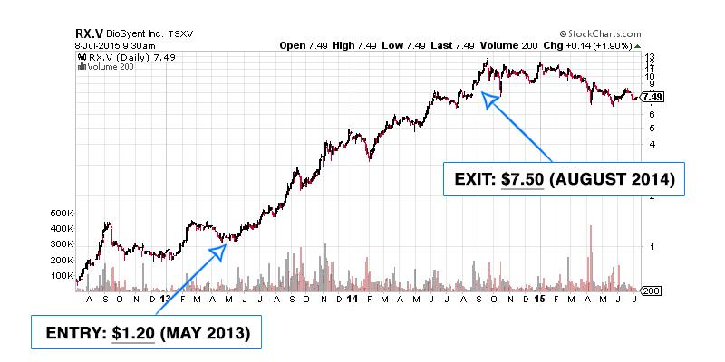 cov chart